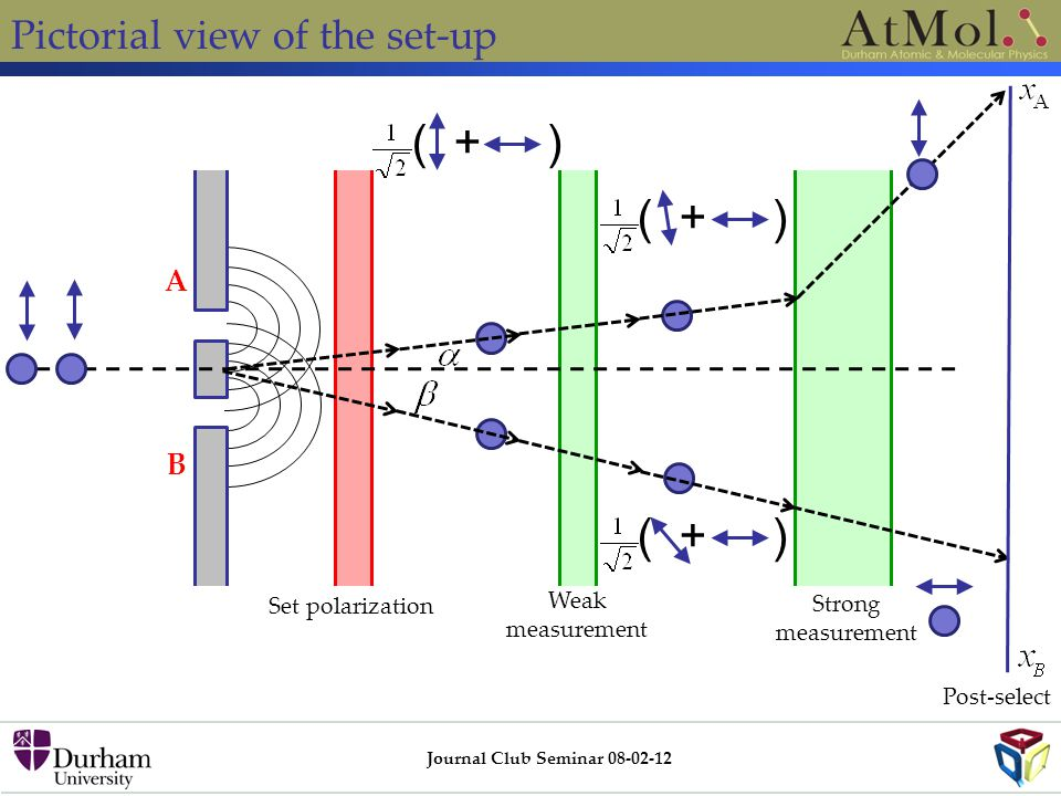 Pictorial view of the set-up Journal Club Seminar 08-02-12 B A ( + ) Weak measurement Set polarization Strong measurement ( + ) Post-select ( + )