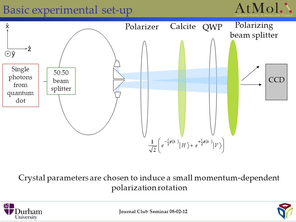 Basic experimental set-up Journal Club Seminar 08-02-12 Single photons from quantum dot 50:50 beam splitter Polarizer Calcite Crystal parameters are c