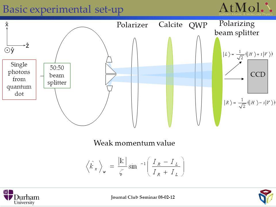 Basic experimental set-up Journal Club Seminar 08-02-12 Single photons from quantum dot 50:50 beam splitter Polarizer Calcite QWP Polarizing beam spli