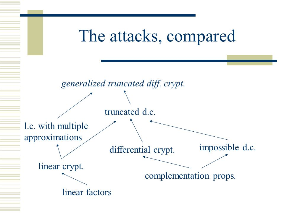 The attacks, compared generalized truncated diff. crypt.
