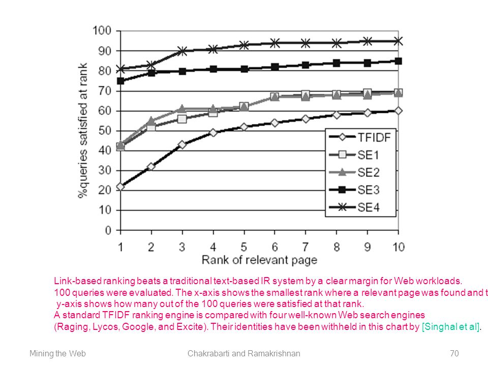 Mining the WebChakrabarti and Ramakrishnan70 Link-based ranking beats a traditional text-based IR system by a clear margin for Web workloads. 100 quer