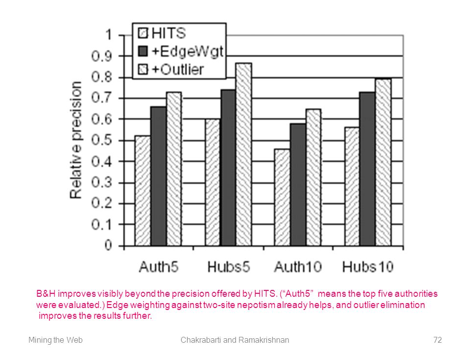 """Mining the WebChakrabarti and Ramakrishnan72 B&H improves visibly beyond the precision offered by HITS. (""""Auth5"""" means the top five authorities were e"""