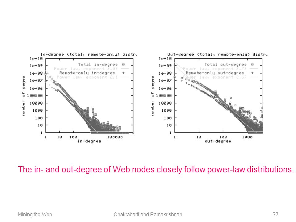 Mining the WebChakrabarti and Ramakrishnan77 The in- and out-degree of Web nodes closely follow power-law distributions.