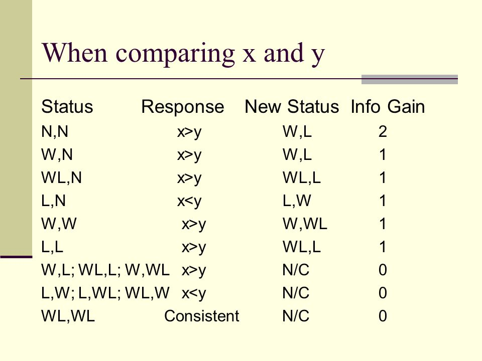 When comparing x and y Status Response New Status Info Gain N,N x>y W,L2 W,N x>y W,L1 WL,N x>y WL,L1 L,N x<y L,W1 W,W x>y W,WL1 L,L x>y WL,L1 W,L; WL,L; W,WL x>yN/C0 L,W; L,WL; WL,W x<yN/C0 WL,WL ConsistentN/C0