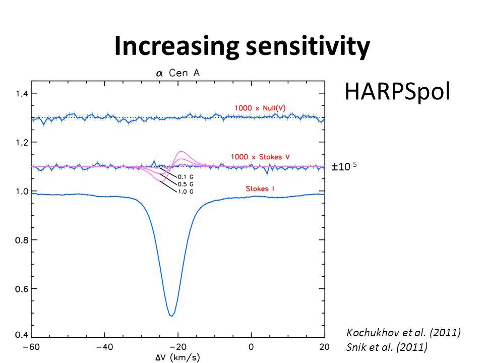 Increasing sensitivity HARPSpol Kochukhov et al. (2011) Snik et al. (2011) ±10 -5