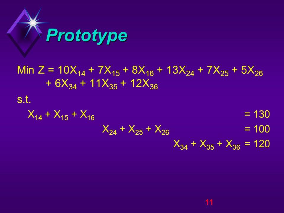 11 Prototype Min Z = 10X 14 + 7X 15 + 8X 16 + 13X 24 + 7X 25 + 5X 26 + 6X 34 + 11X 35 + 12X 36 s.t.