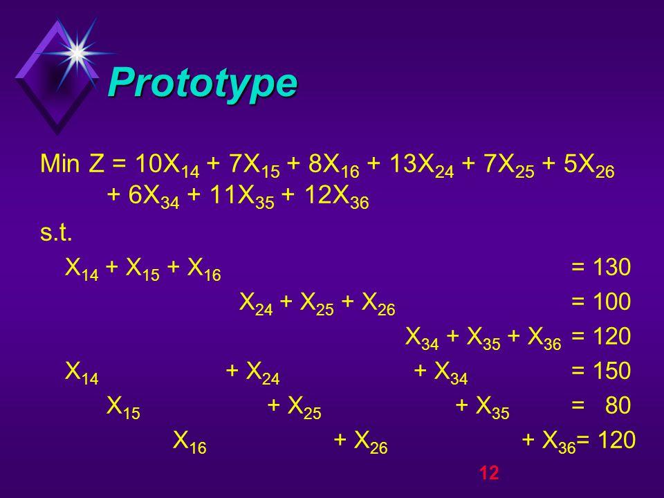 12 Prototype Min Z = 10X 14 + 7X 15 + 8X 16 + 13X 24 + 7X 25 + 5X 26 + 6X 34 + 11X 35 + 12X 36 s.t.