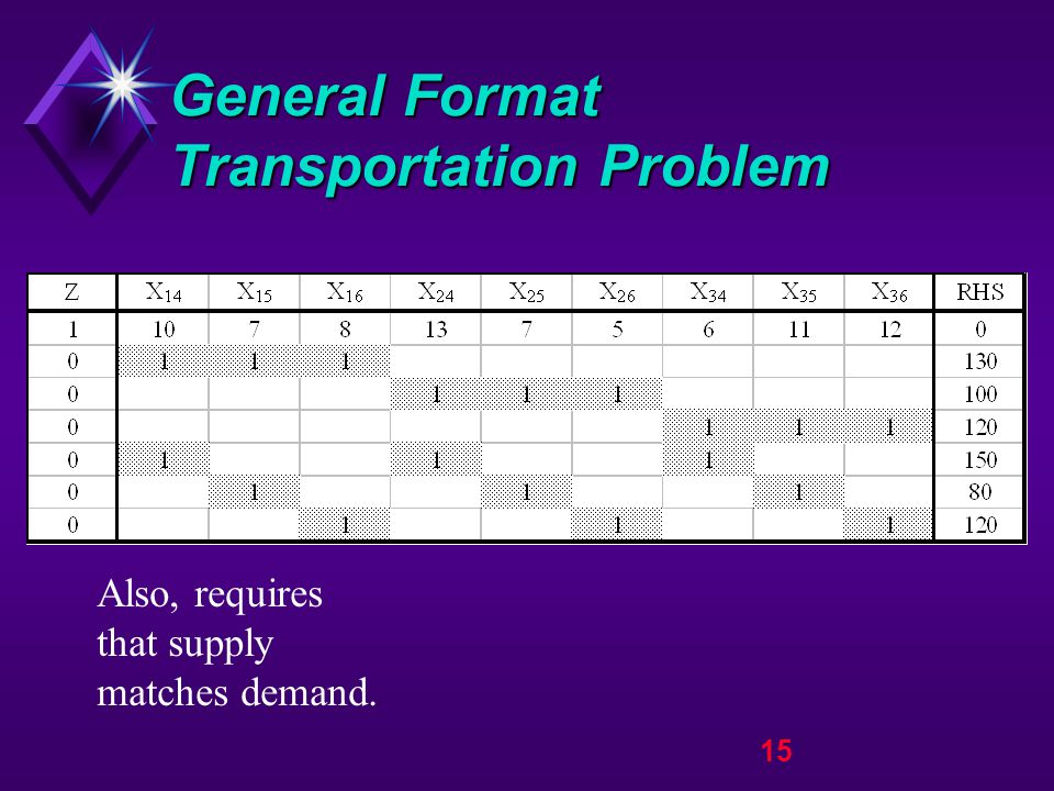 15 General Format Transportation Problem Also, requires that supply matches demand.