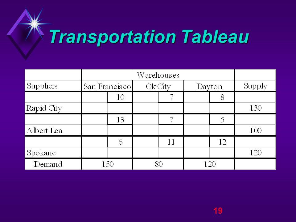 19 Transportation Tableau