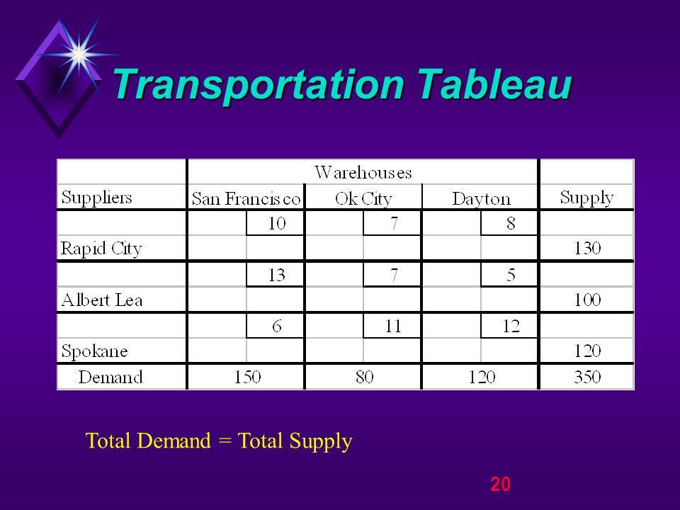 20 Transportation Tableau Total Demand = Total Supply