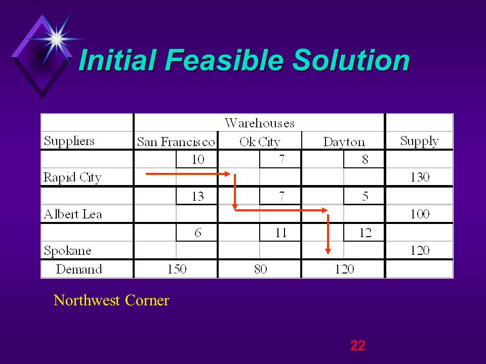 22 Initial Feasible Solution Northwest Corner