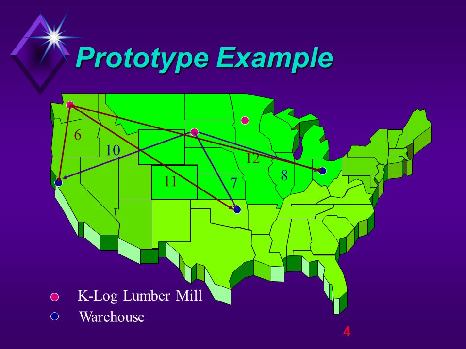 5 Prototype Example K-Log Lumber Mill Warehouse 10 7 8 6 11 12 13 7 5