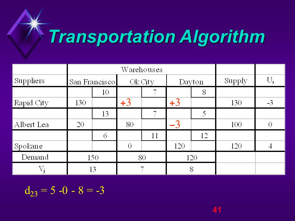 41 Transportation Algorithm d 23 = 5 -0 - 8 = -3 33 3
