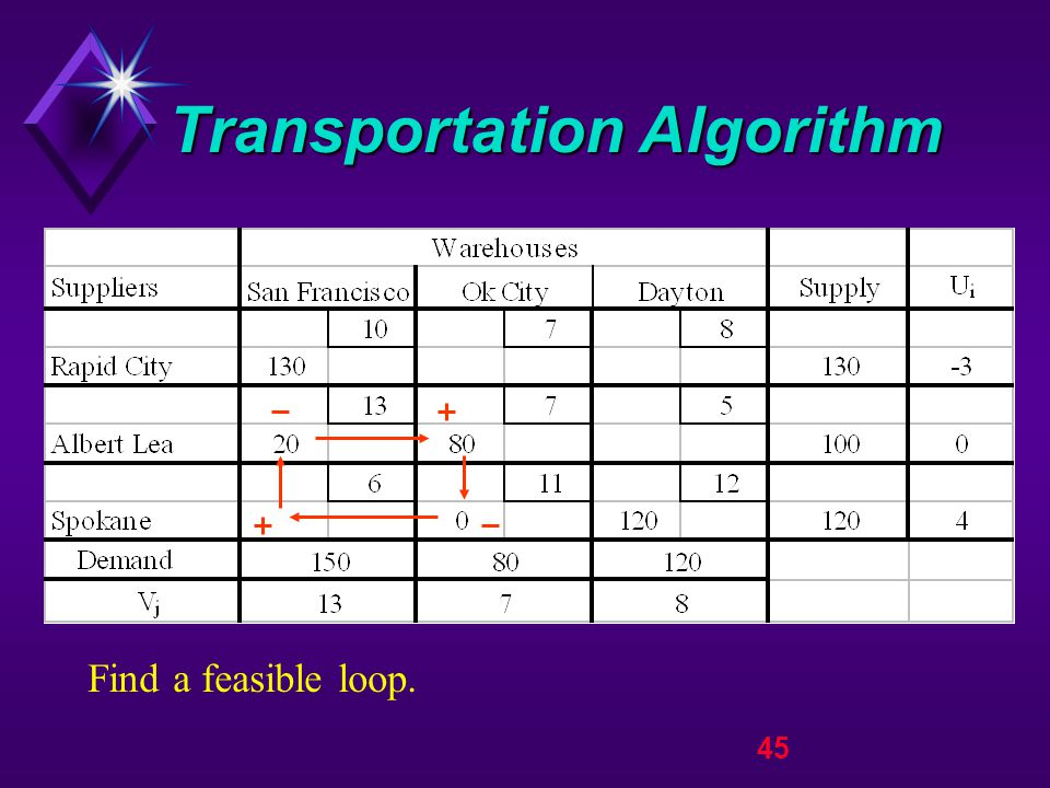 45 Transportation Algorithm Find a feasible loop.