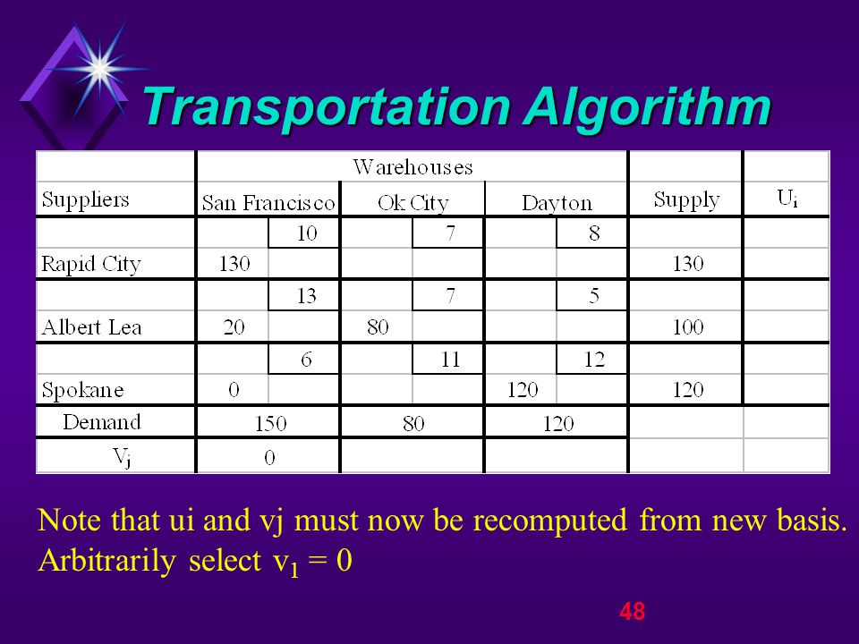 48 Transportation Algorithm Note that ui and vj must now be recomputed from new basis.