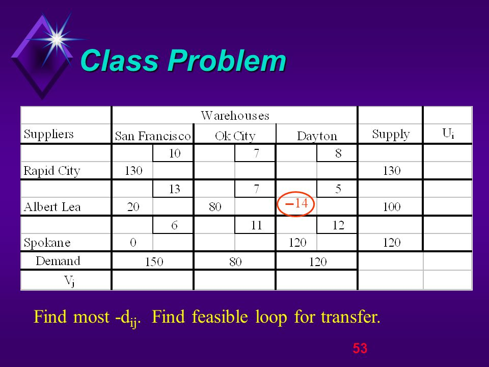 53 Class Problem Find most -d ij. Find feasible loop for transfer. 14