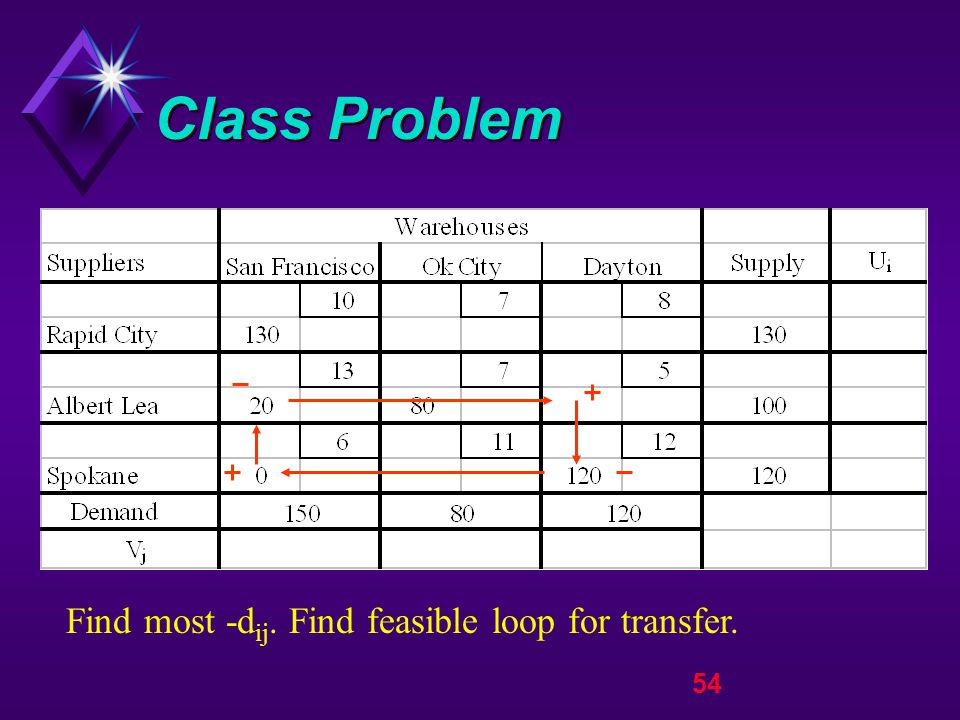 54 Class Problem Find most -d ij. Find feasible loop for transfer.