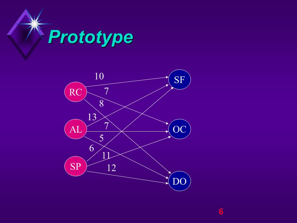 7 Prototype RC DO OC SF AL SP 10 7 8 13 7 5 6 11 12 150 80 120 130 100 120 Supply Demand