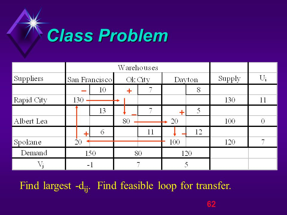 62 Class Problem Find largest -d ij. Find feasible loop for transfer.