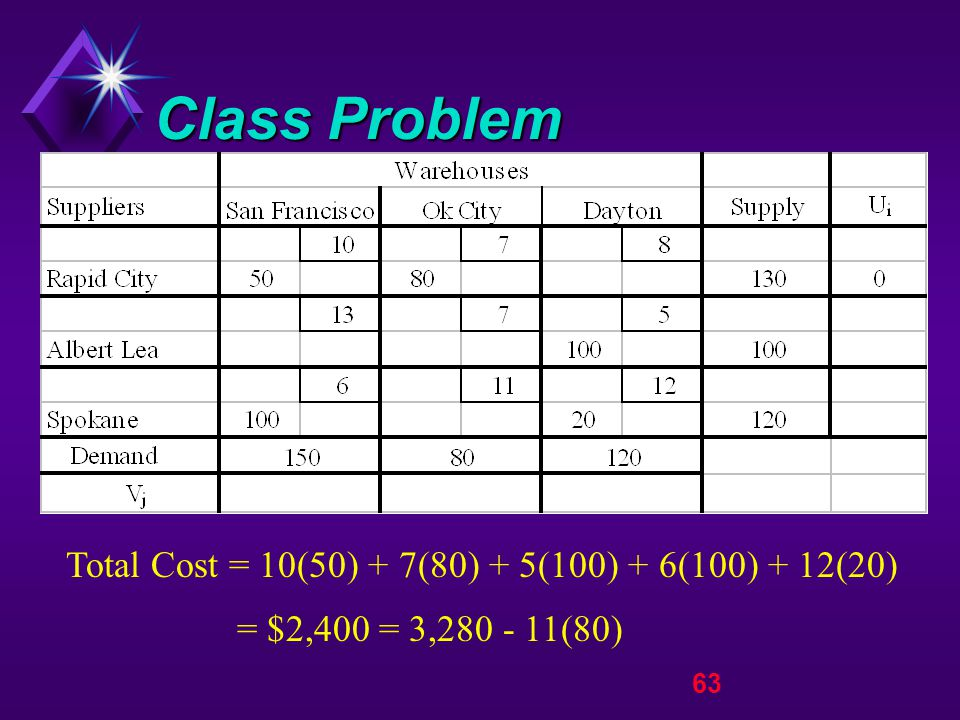 63 Class Problem Total Cost = 10(50) + 7(80) + 5(100) + 6(100) + 12(20) = $2,400 = 3,280 - 11(80)