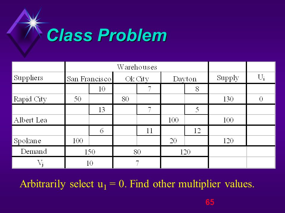 65 Class Problem Arbitrarily select u 1 = 0. Find other multiplier values.
