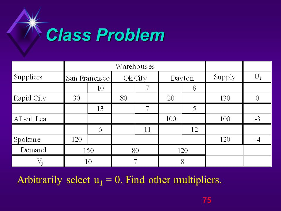 75 Class Problem Arbitrarily select u 1 = 0. Find other multipliers.