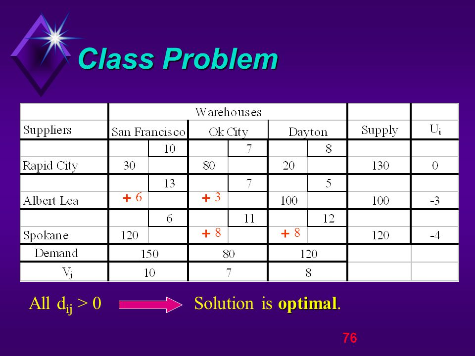 76 Class Problem optimal All d ij > 0 Solution is optimal. 63 88