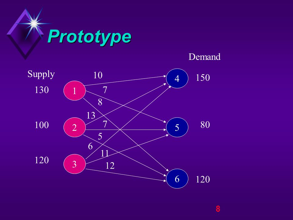 9 Prototype Min Z = Transportation Costs s.t.