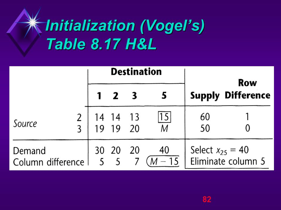 82 Initialization (Vogel's) Table 8.17 H&L