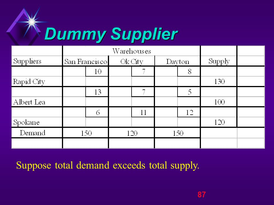 87 Dummy Supplier Suppose total demand exceeds total supply.
