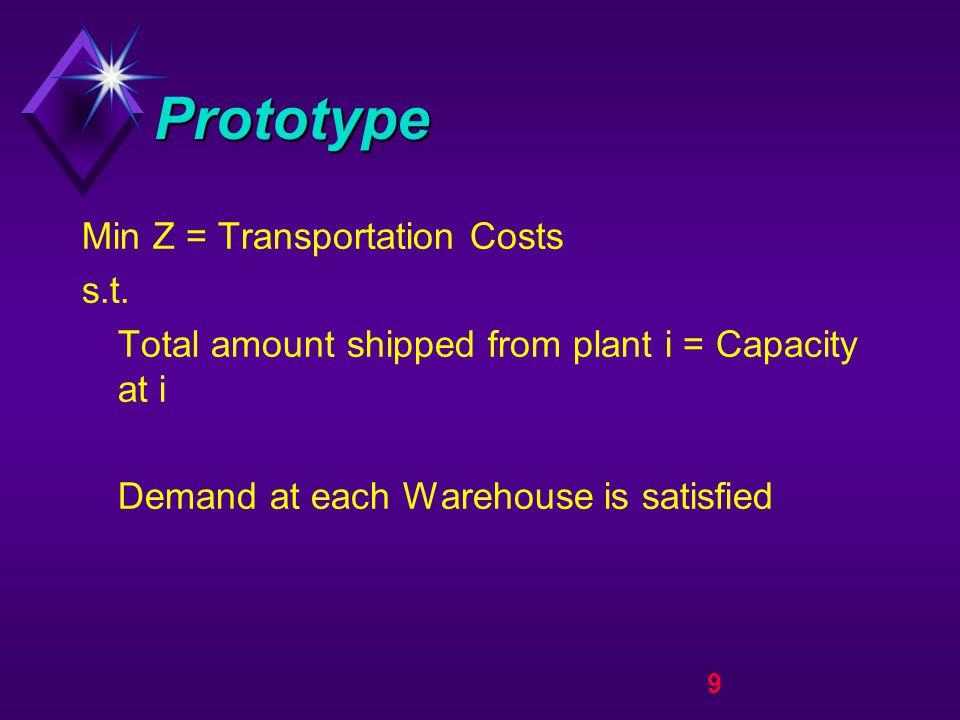 20 Transportation Tableau Total Demand = Total Supply