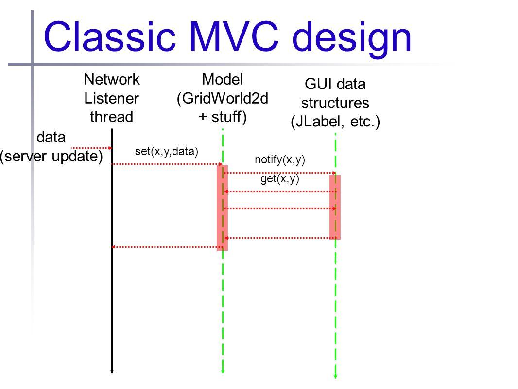 Classic MVC design Network Listener thread Model (GridWorld2d + stuff) GUI data structures (JLabel, etc.) data (server update) set(x,y,data) notify(x,