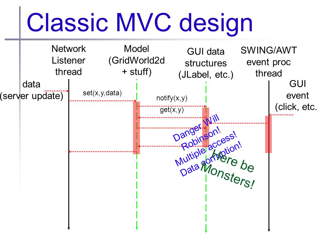 Classic MVC design Network Listener thread Model (GridWorld2d + stuff) GUI data structures (JLabel, etc.) data (server update) set(x,y,data) notify(x,y) get(x,y) SWING/AWT event proc thread GUI event (click, etc.) Danger Will Robinson.