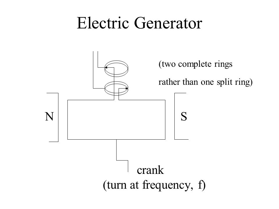 Electric Generator (two complete rings rather than one split ring) N S crank (turn at frequency, f)