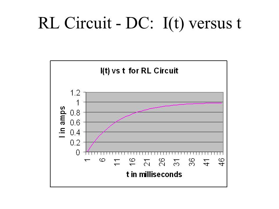 RL Circuit - DC: I(t) versus t