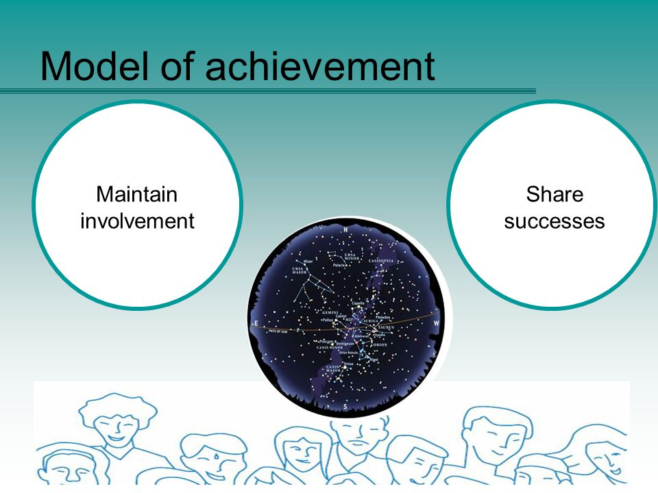Model of achievement Share successes Maintain involvement