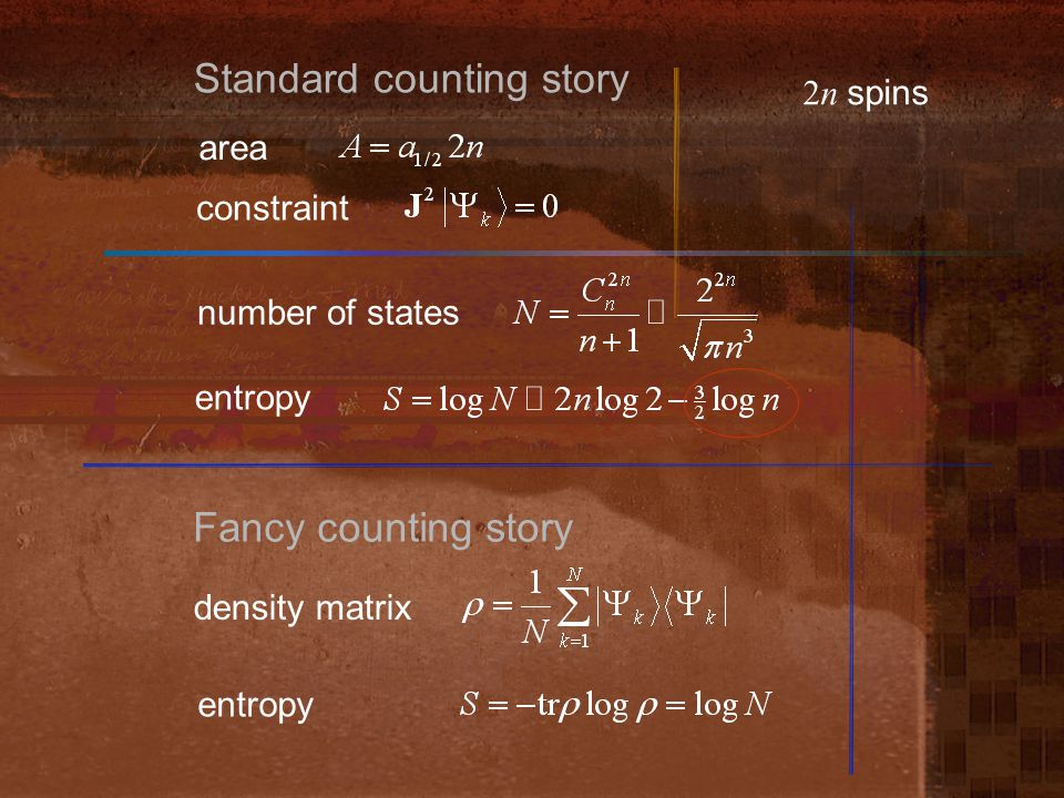 density matrix Standard counting story area constraint 2n spins number of states entropy Fancy counting story entropy