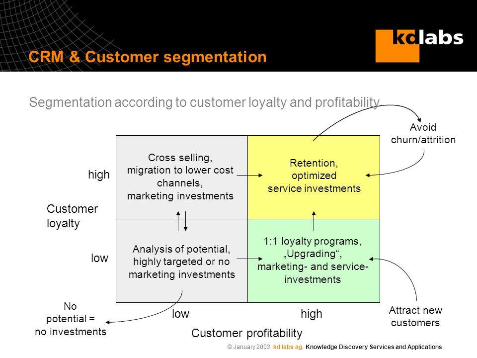 © January 2003, kd labs ag, Knowledge Discovery Services and Applications Customer profitability Customer loyalty lowhigh low high Retention, optimize