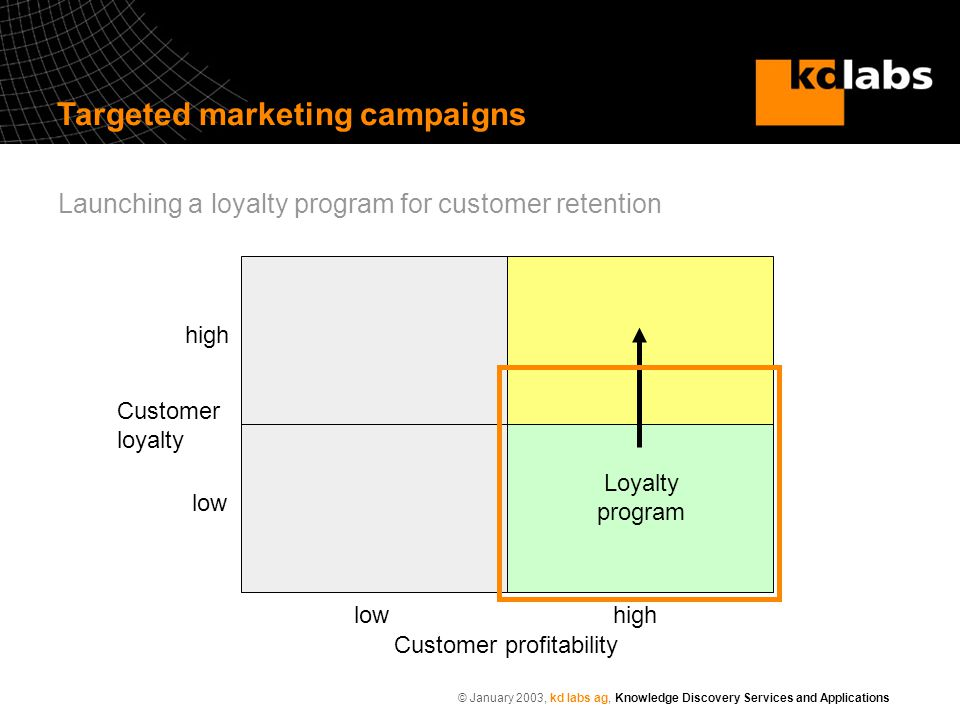 © January 2003, kd labs ag, Knowledge Discovery Services and Applications Customer profitability Customer loyalty lowhigh low high Loyalty program Targeted marketing campaigns Launching a loyalty program for customer retention