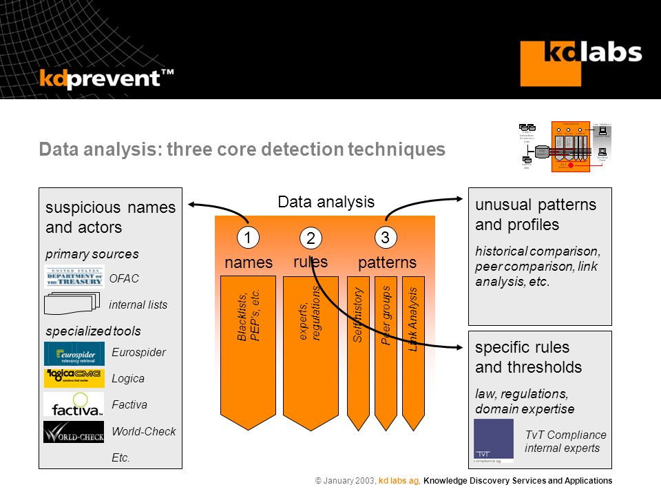© January 2003, kd labs ag, Knowledge Discovery Services and Applications Data analysis: three core detection techniques Data analysis 2 1 patterns 3