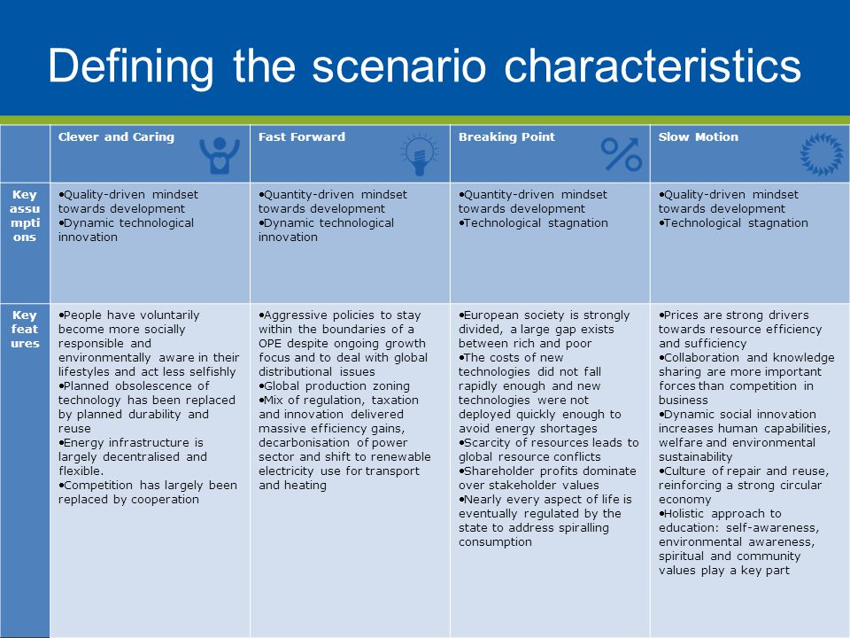 Defining the scenario characteristics Clever and CaringFast ForwardBreaking PointSlow Motion Key assu mpti ons Quality-driven mindset towards development Dynamic technological innovation Quantity-driven mindset towards development Dynamic technological innovation Quantity-driven mindset towards development Technological stagnation Quality-driven mindset towards development Technological stagnation Key feat ures People have voluntarily become more socially responsible and environmentally aware in their lifestyles and act less selfishly Planned obsolescence of technology has been replaced by planned durability and reuse Energy infrastructure is largely decentralised and flexible.