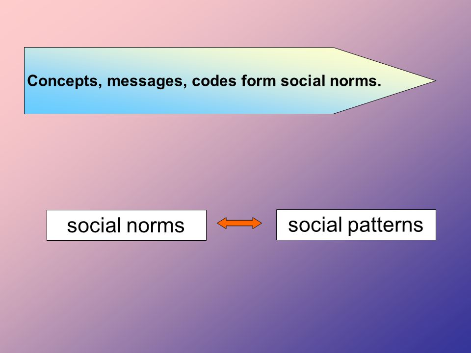 Concepts, messages, codes form social norms. social norms social patterns