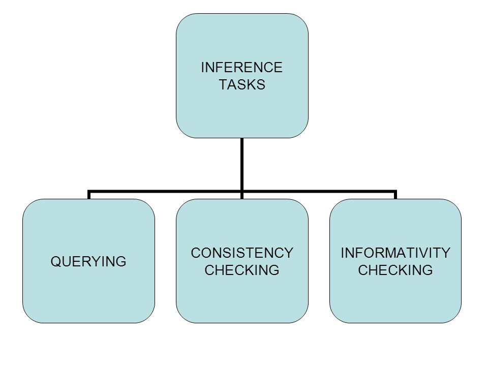 INFERENCE TASKS QUERYING CONSISTENCY CHECKING INFORMATIVITY CHECKING