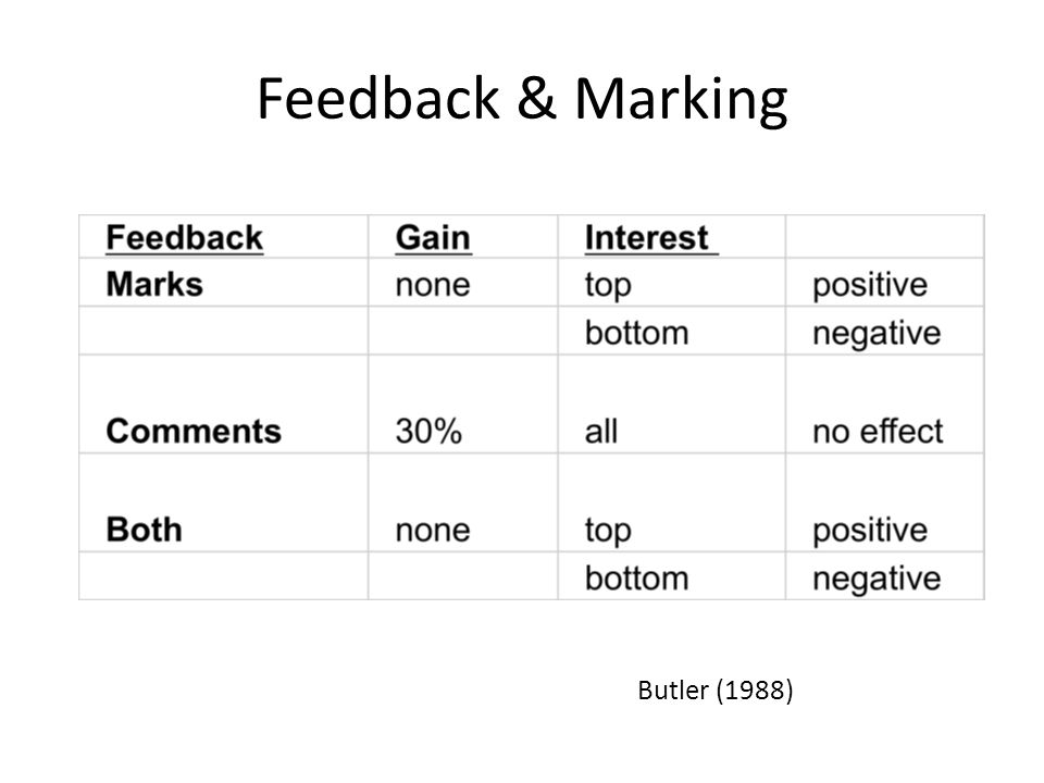Feedback & Marking Butler (1988)