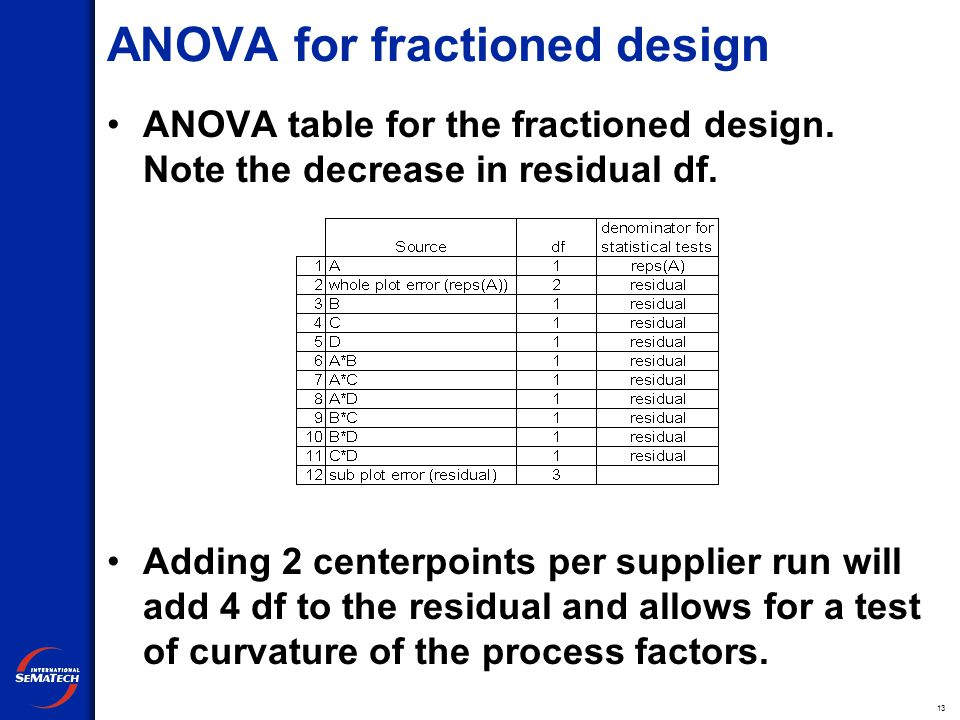 13 ANOVA for fractioned design ANOVA table for the fractioned design.