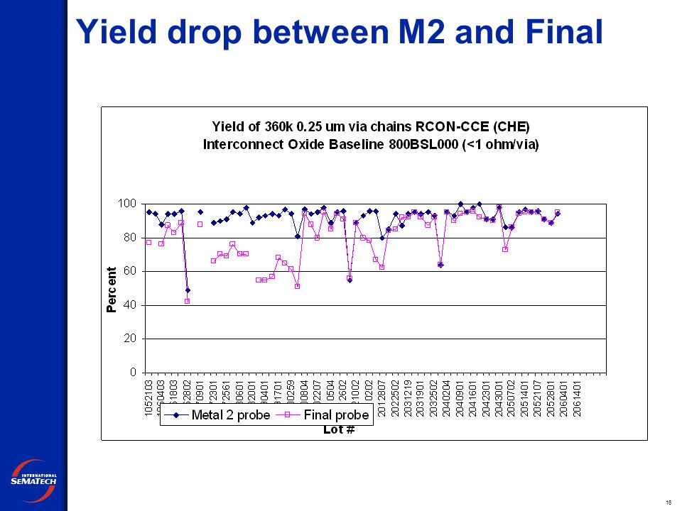 16 Yield drop between M2 and Final