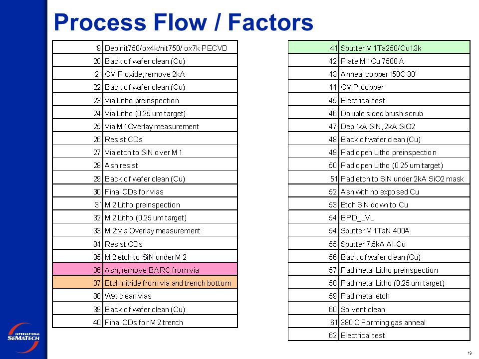 19 Process Flow / Factors