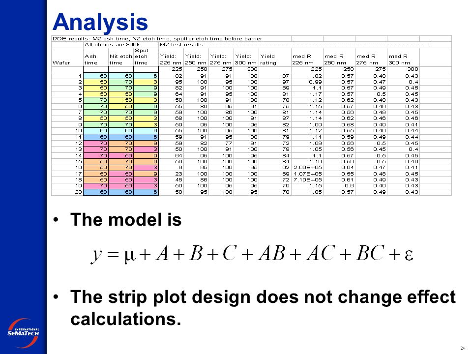 24 Analysis The model is The strip plot design does not change effect calculations.
