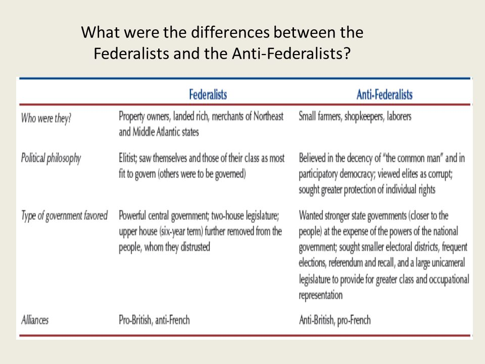 What were the differences between the Federalists and the Anti-Federalists