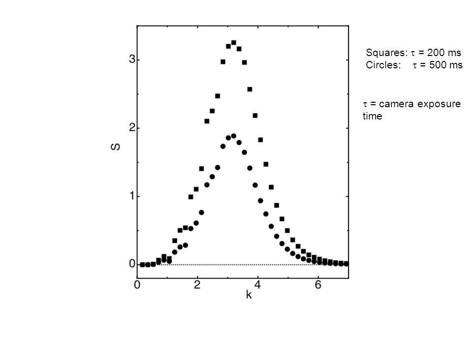 Squares:  = 200 ms Circles:  = 500 ms  = camera exposure time